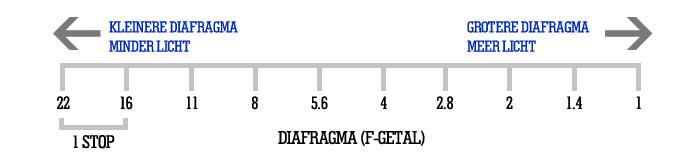 Diafragma stops