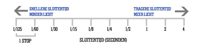 Sluitertijd stops